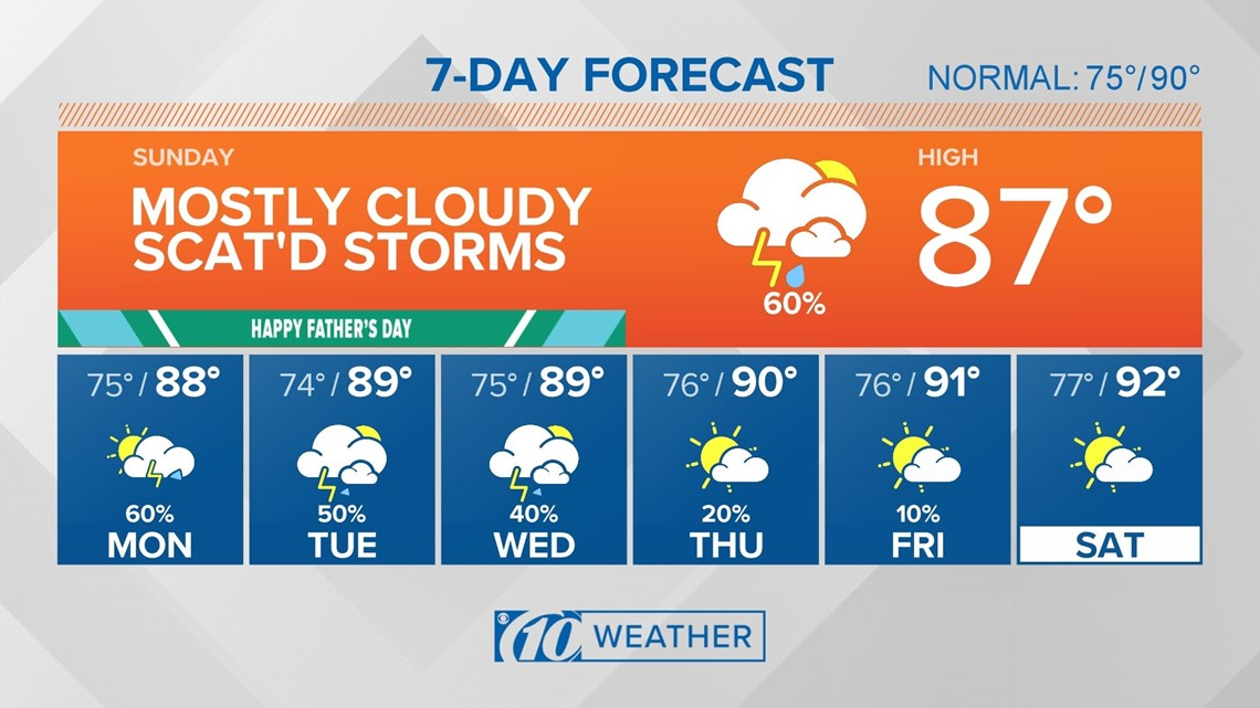 10Weather: Diminishing rain chances overnight tonight