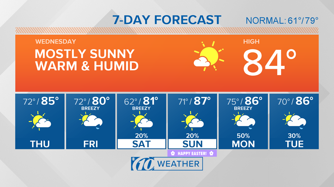 10Weather: Heat and humidity builds again Wednesday