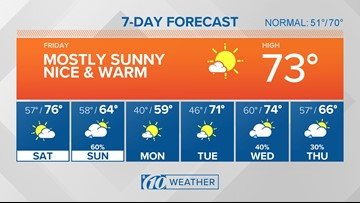 10Weather Forecast: Bright sunshine and warmth...for now