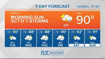 10Weather: Sunshine to start, afternoon storms likely