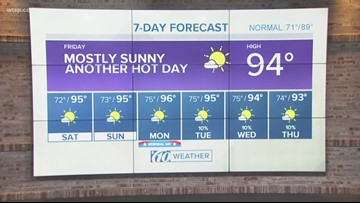 No relief from heat in sight | 10News weather update