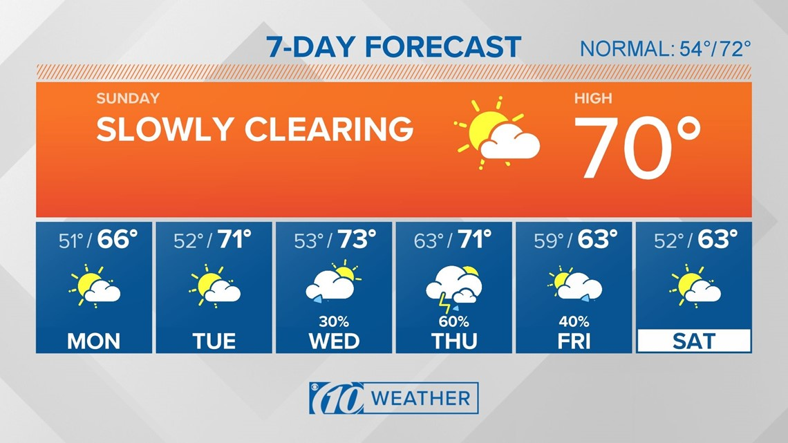 10Weather Forecast: Slow clearing for Sunday