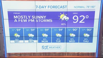 Plenty of sunshine, few afternoon storms   10News weather update