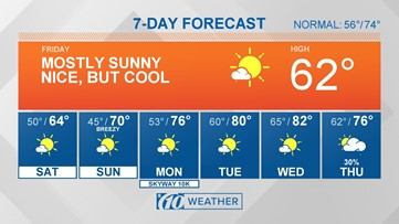 10Weather: Cool nights ahead, but steady warm-up through next week