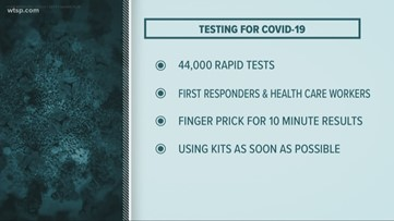 44K COVID-19 rapid test kits secured for health care workers, first responders in Hillsborough County