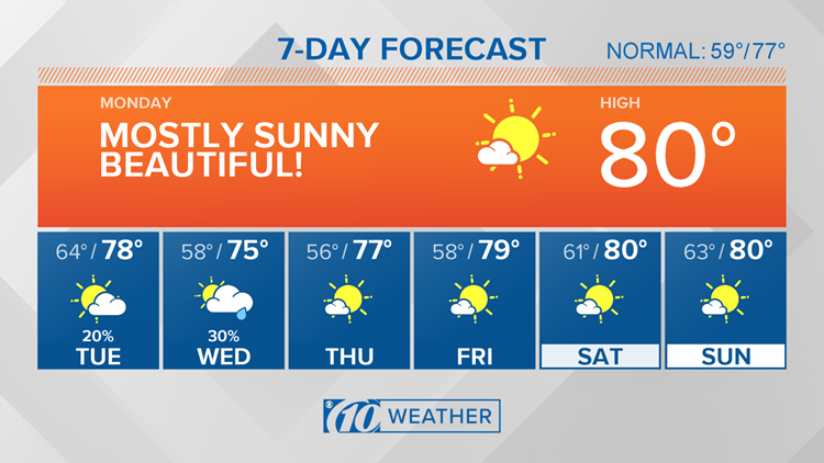 10Weather: More sunshine and warmth ahead of our next cold front