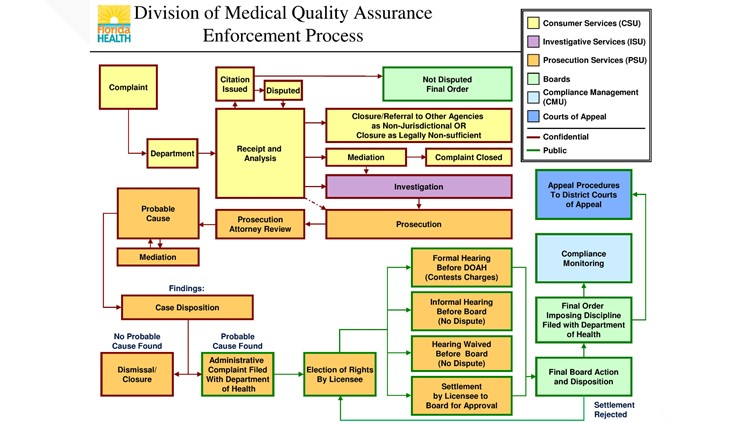 Division of Medical Quality Assurance Enforcement Process