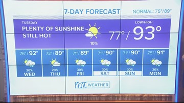 Mostly dry weather expected through Tuesday