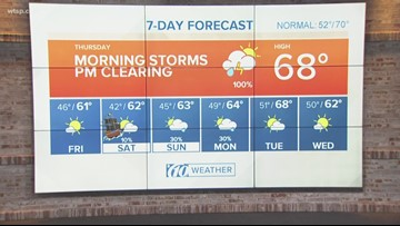Weather Forecast for Thursday, Gasparilla weekend