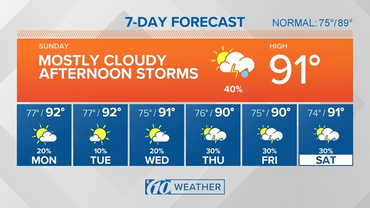 10Weather: Drier weather in store for the start of the week