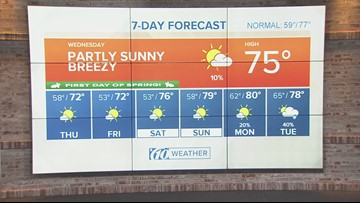 Partly sunny, breezy and warmer today | Weather update from 10News WTSP