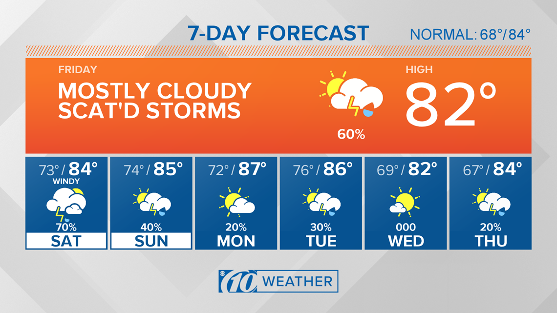 10Weather: Showers for Friday, more potential tropical storm impacts Saturday