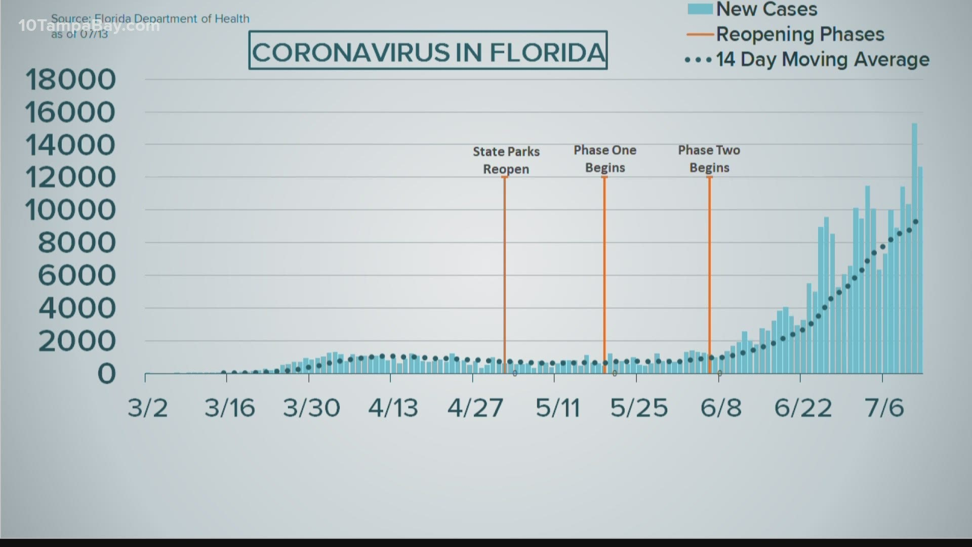 Is Pinellas County S Covid 19 Positivity Rate Dropping Wtsp Com