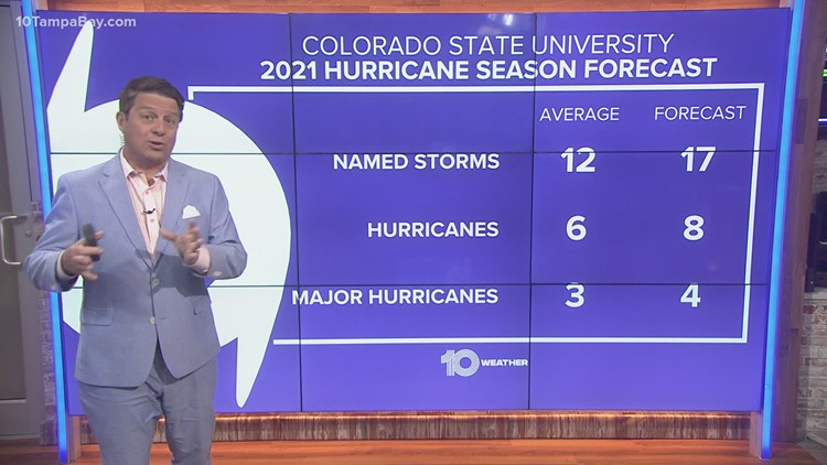 Colorado State hurricane experts predict an above-average Atlantic hurricane season in 2021