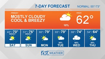 10Weather: Rain clears as cooler air rushes in