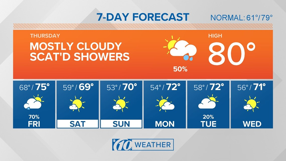 10Weather: Rain and showers stick around, but cooler weather heads in for the weekend