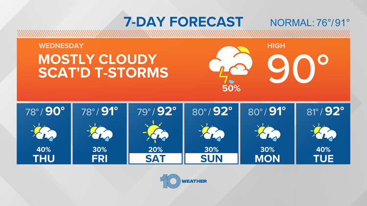 10 Weather: Warm and humid, scattered storms develop