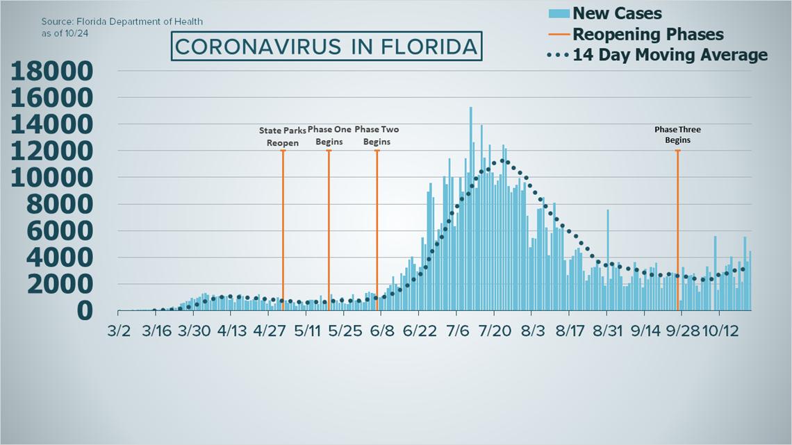 Coronavirus in Florida: State reports 4,471 new cases