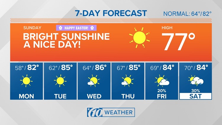 10Weather: Sunshine and 70s Sunday ahead of our gradual warm-up