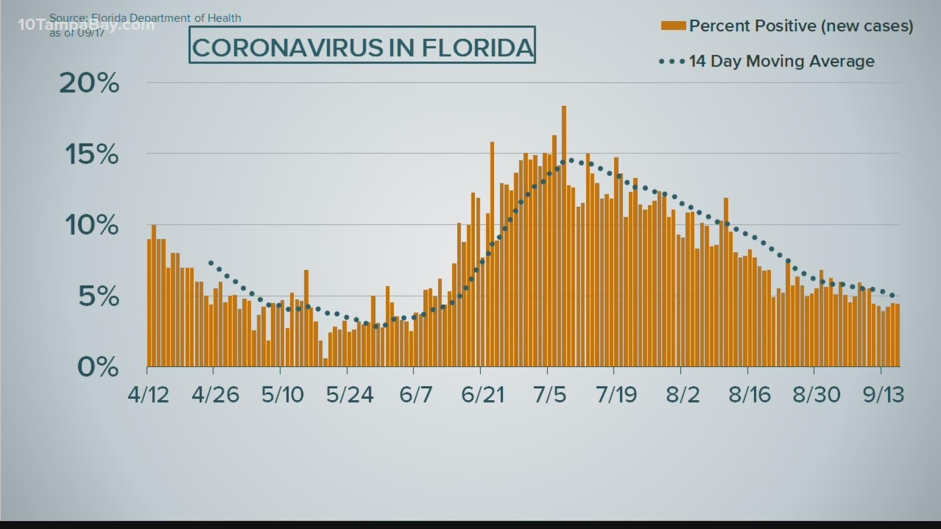 Florida Reports 3 255 New Covid 19 Cases Positivity Rate Stays Under 5 For 6th Day In A Row Wtsp Com