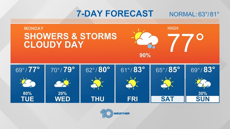 10 Weather: Rounds of rain and storms Monday & Tuesday