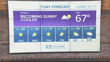 Tampa Bay Weather Forecast Noon Monday