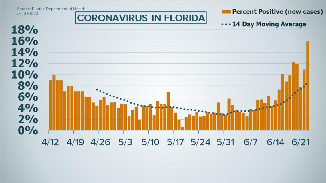 Coronavirus In Florida 5 508 New Cases Breaks Single Day Record Wtsp Com