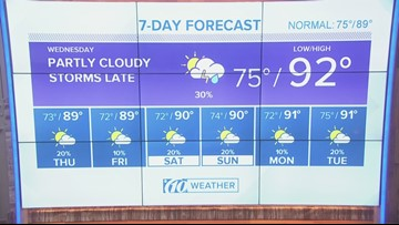 Temperatures and humidity expected to fall throughout the evening