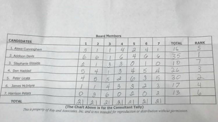 hillsborough superintendent tally