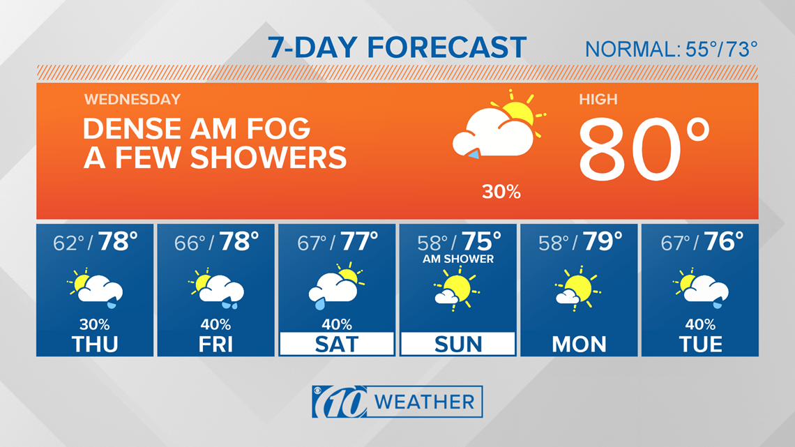 10Weather: Foggy start with a few showers possible