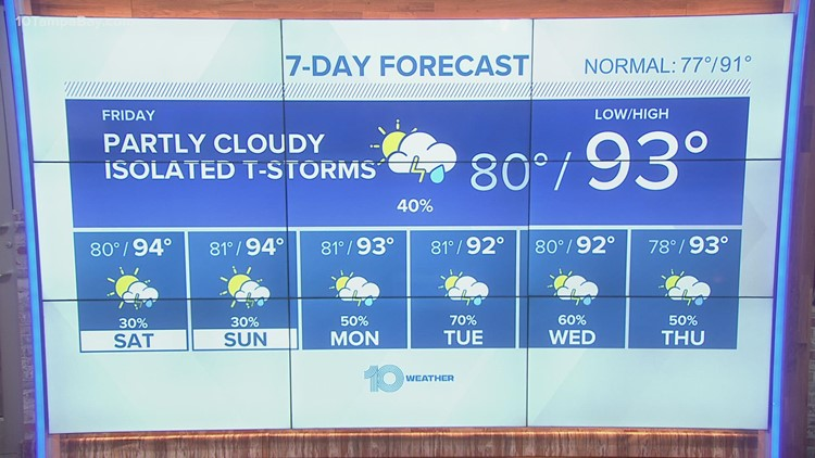 10 pm weather: humid tonight, mostly cloudy