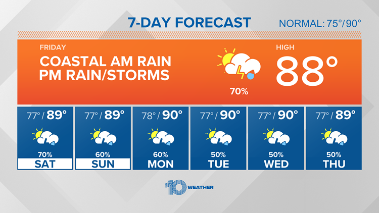 10 Weather: On and off showers and storms this weekend