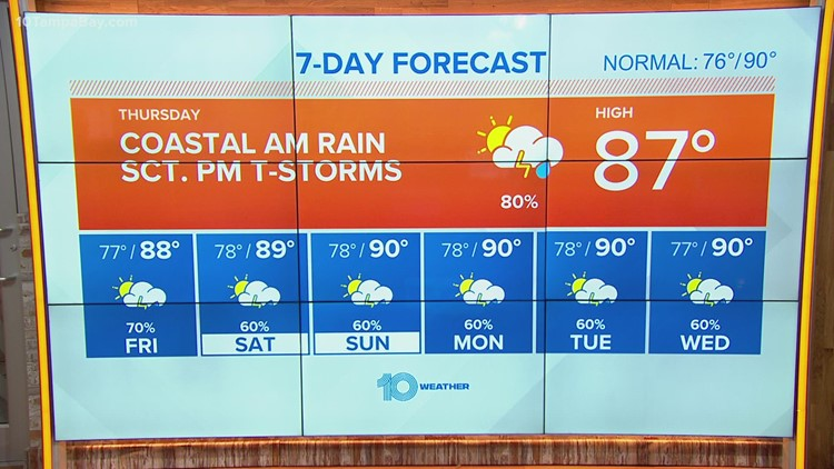 10 Weather: Watch for coastal showers