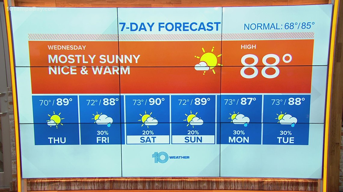 10 Weather: Humidity trying to return