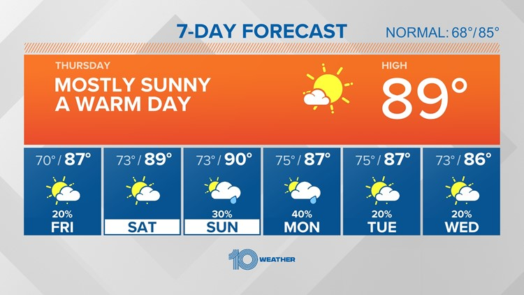 10 Weather: Warm and humid weekend