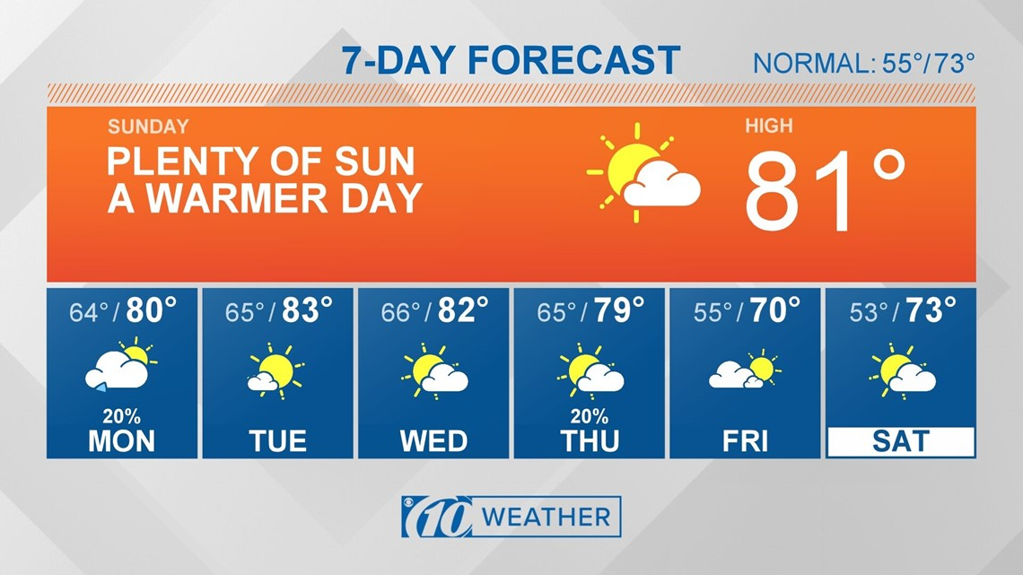 10Weather: Pleasant Sunday, a few showers overnight
