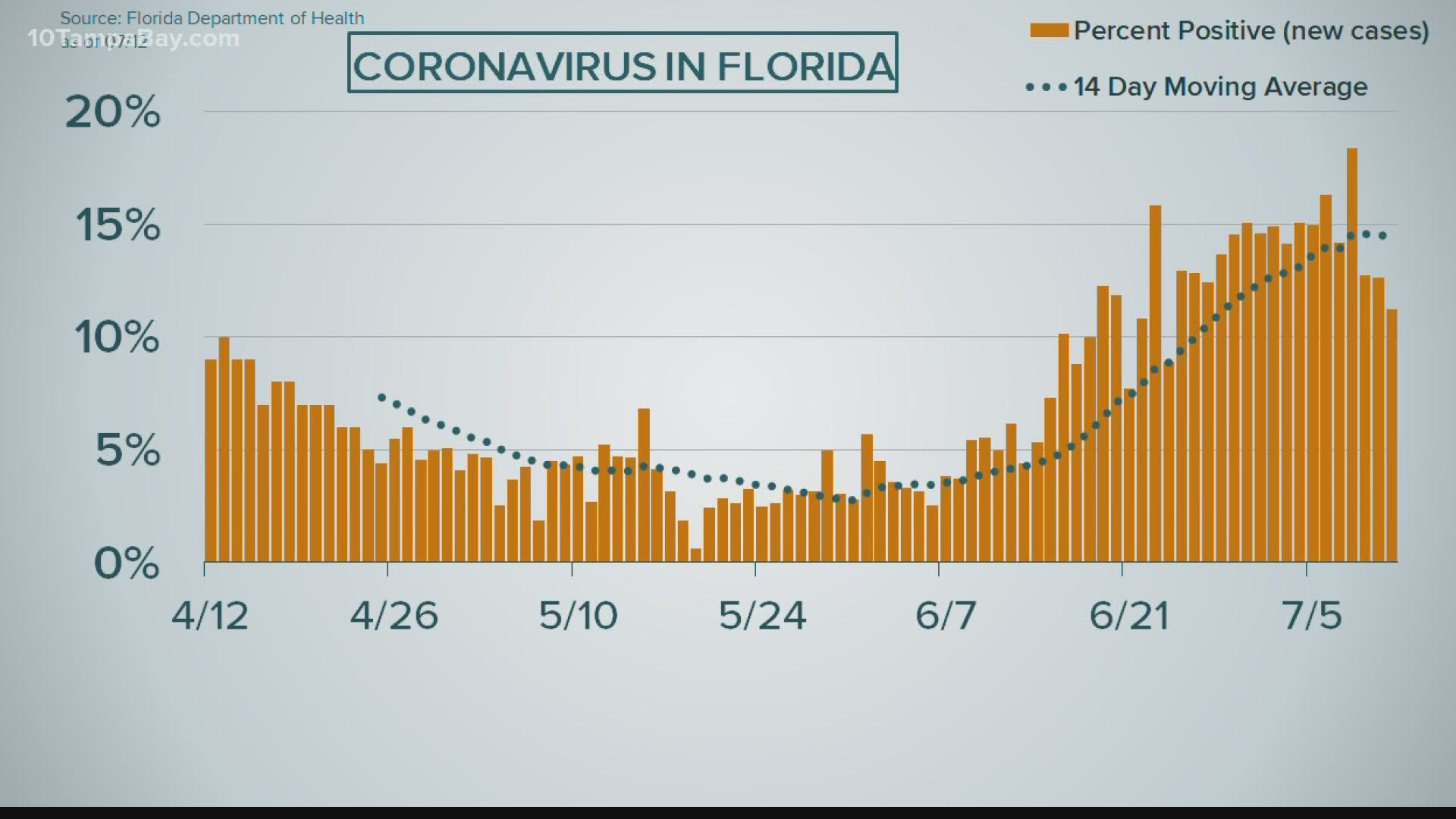 Covid 19 In Florida Number Of Deaths Increasing Wtsp Com