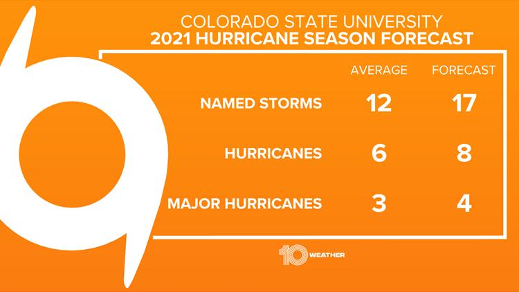 Colorado State hurricane experts predict an above-average Atlantic hurricane season in 2021