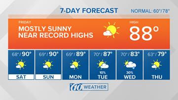 Near record heat lasts through weekend