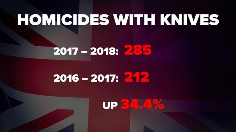 United Kingdom Knife Homicide Rate