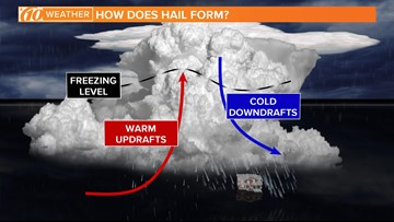 What makes hail more common during the warmer months of the year