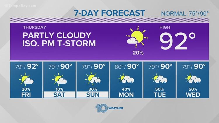 10 Weather: Low rain chances remain