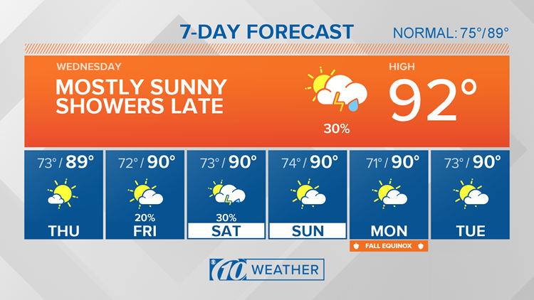 10Weather: Some rain tonight before more pleasant weather returns Thursday & Friday