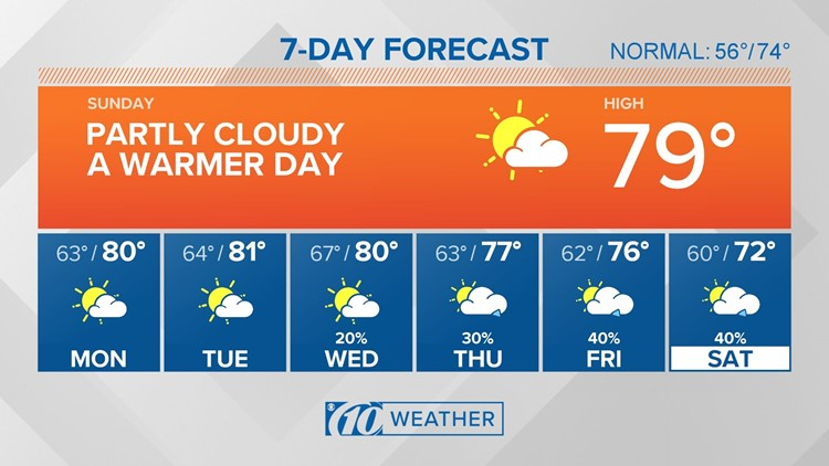 10Weather: More sunshine Sunday as warming trend continues