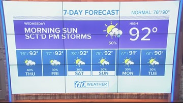Feel-like temperatures are above 100 degrees in some parts of Tampa Bay