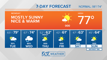 Warmer weather for the start of the week