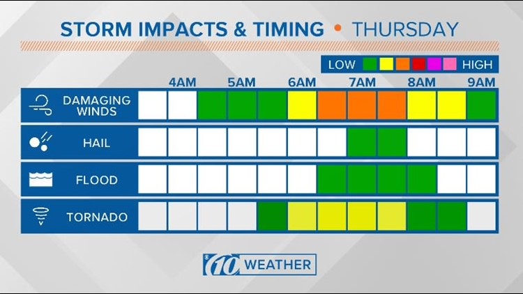 Storm Timing