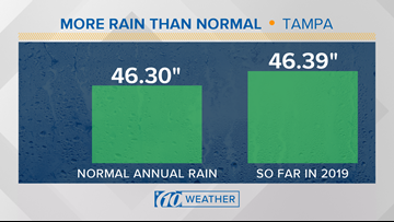 It's already rained more in Tampa in the last 8 months than it normally does in a year