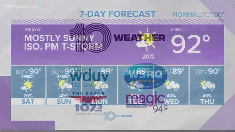 10 Weather: Plenty of warm and sunshine to wrap up the week