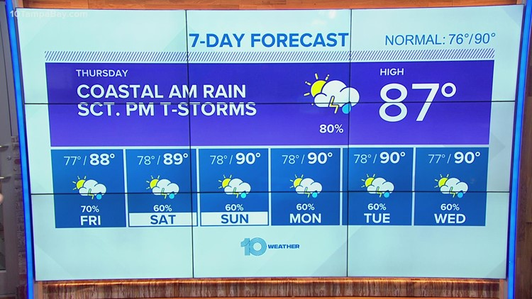 10 Weather: Widespread afternoon showers